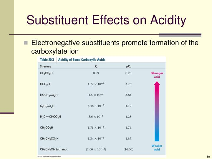 Substituent Effects on Acidity
