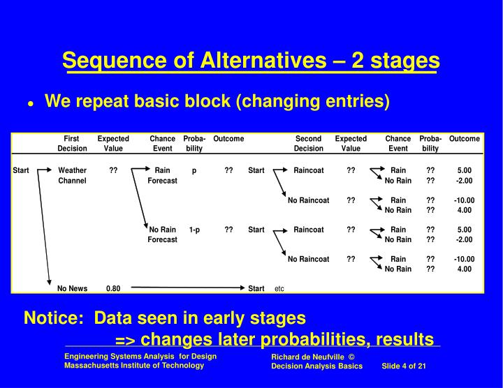 Sequence of Alternatives – 2 stages