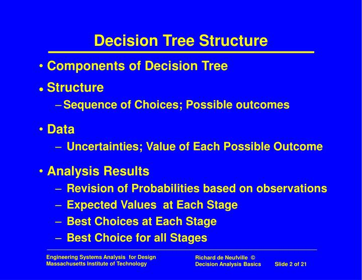 Components of Decision Tree