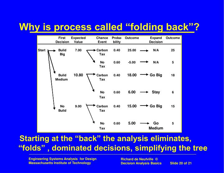 "Why is process called ""folding back""?"