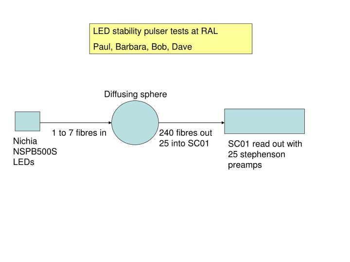LED stability pulser tests at RAL