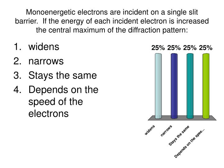 Monoenergetic electrons are incident on a single slit barrier.  If the energy of each incident electron is increased the central maximum of the diffraction pattern: