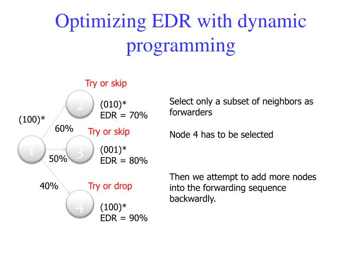 Optimizing EDR with dynamic programming
