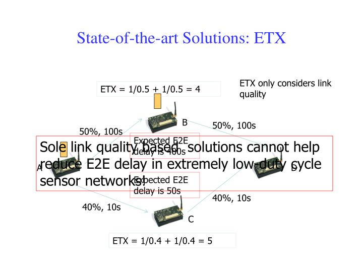 State-of-the-art Solutions: ETX