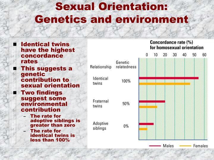 Sexual Orientation: