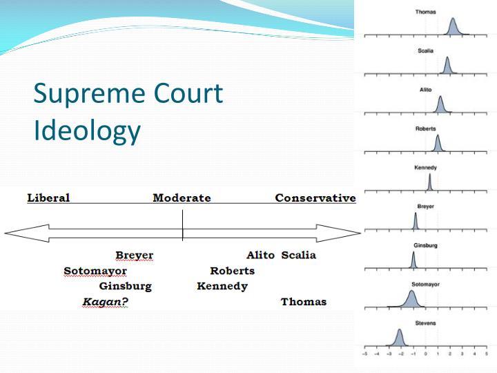Supreme Court Ideology