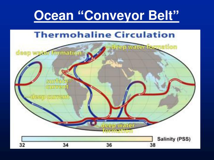"Ocean ""Conveyor Belt"""