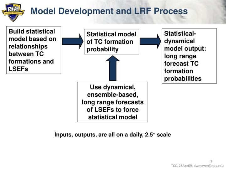 Model Development and LRF Process