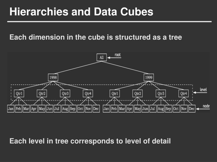 Hierarchies and Data Cubes