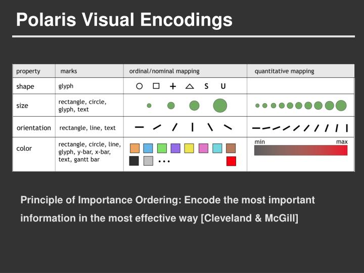 Polaris Visual Encodings