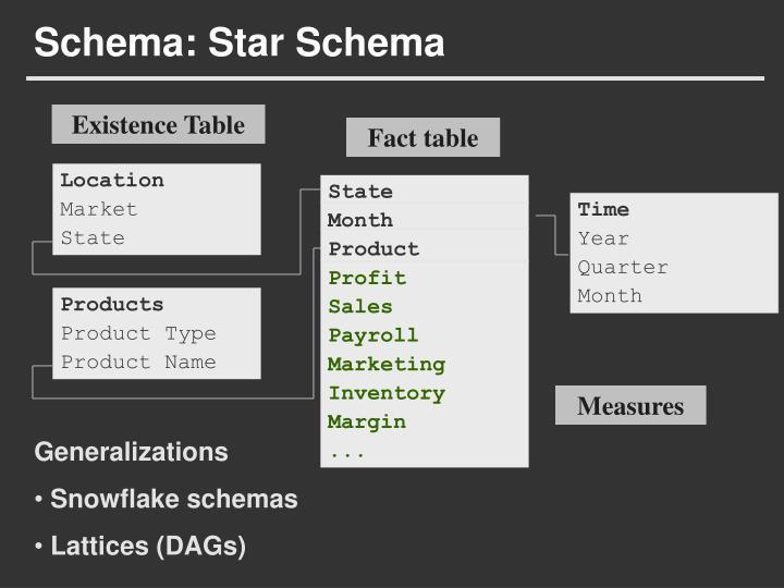 Schema: Star Schema