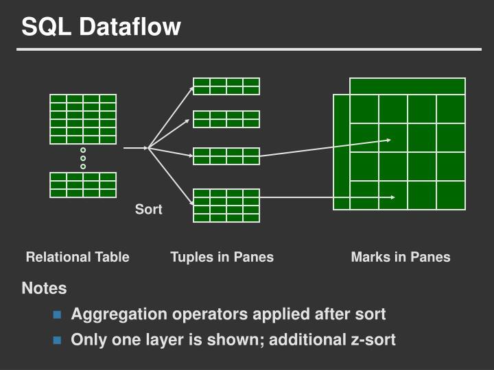 SQL Dataflow