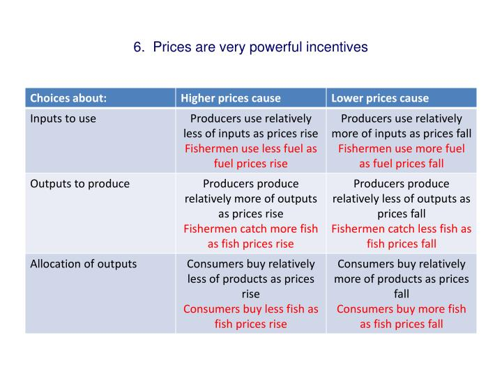 6.  Prices are very powerful incentives