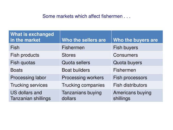 Some markets which affect fishermen . . .