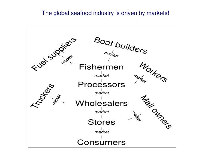 The global seafood industry is driven by markets!