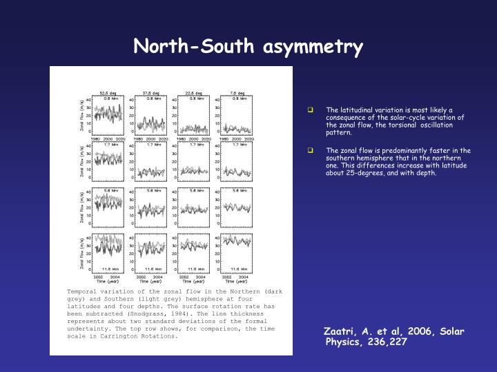 North-South asymmetry