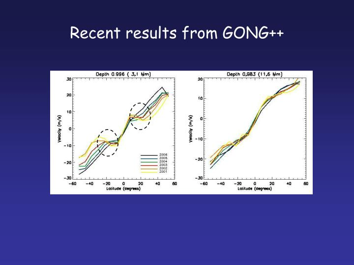 Recent results from GONG++