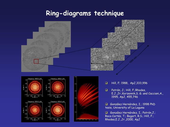 Ring diagrams technique