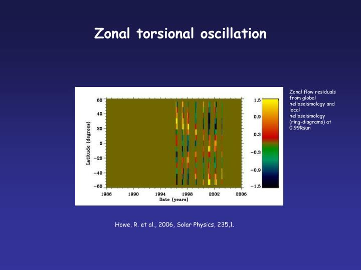 Zonal torsional oscillation