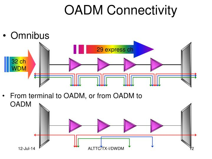 OADM Connectivity