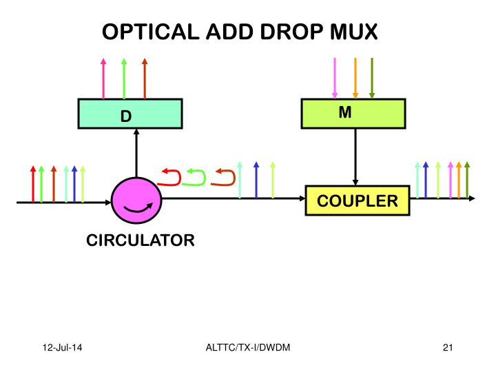 OPTICAL ADD DROP MUX