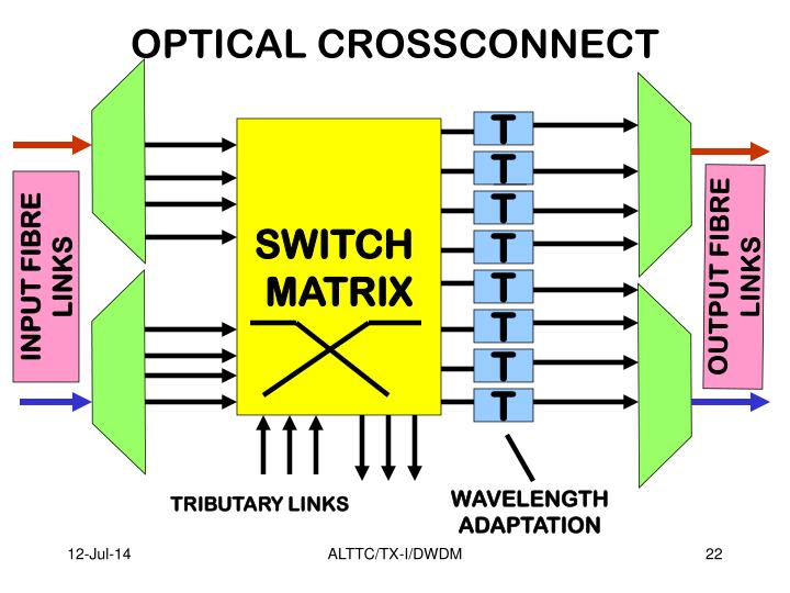 OPTICAL CROSSCONNECT