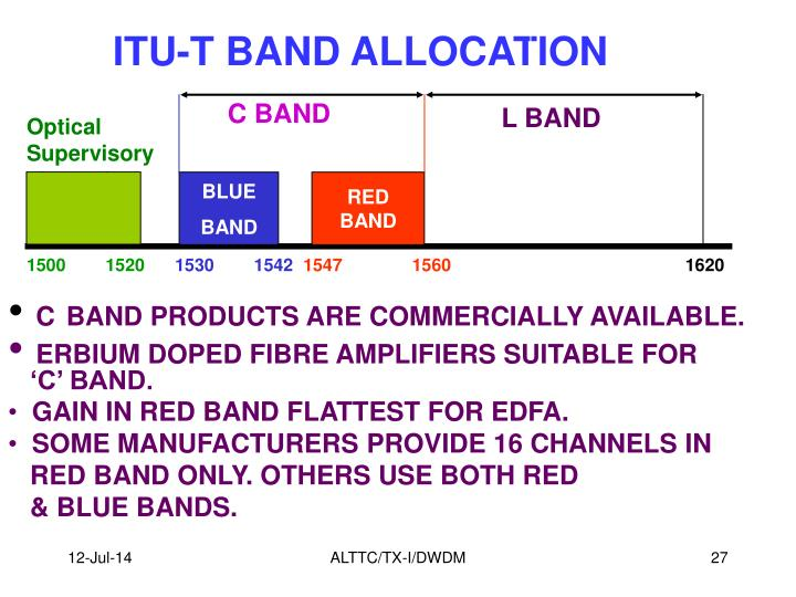 ITU-T BAND ALLOCATION
