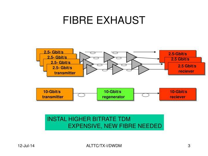 2.5- Gbit/s
