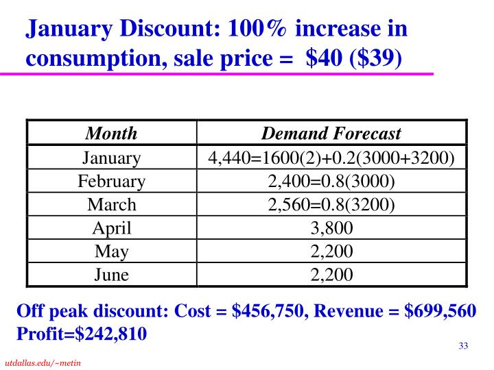 January Discount: 100% increase in consumption, sale price =  $40 ($39)