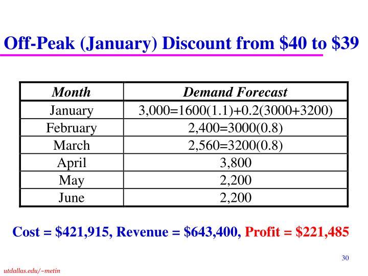 Off-Peak (January) Discount from $40 to $39