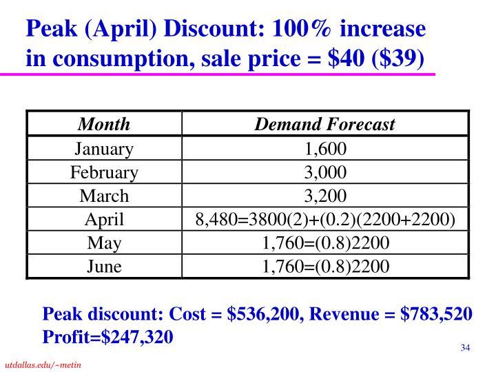 Peak (April) Discount: 100% increase in consumption, sale price = $40 ($39)