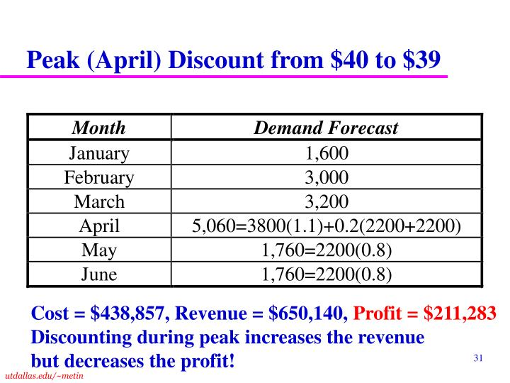 Peak (April) Discount from $40 to $39