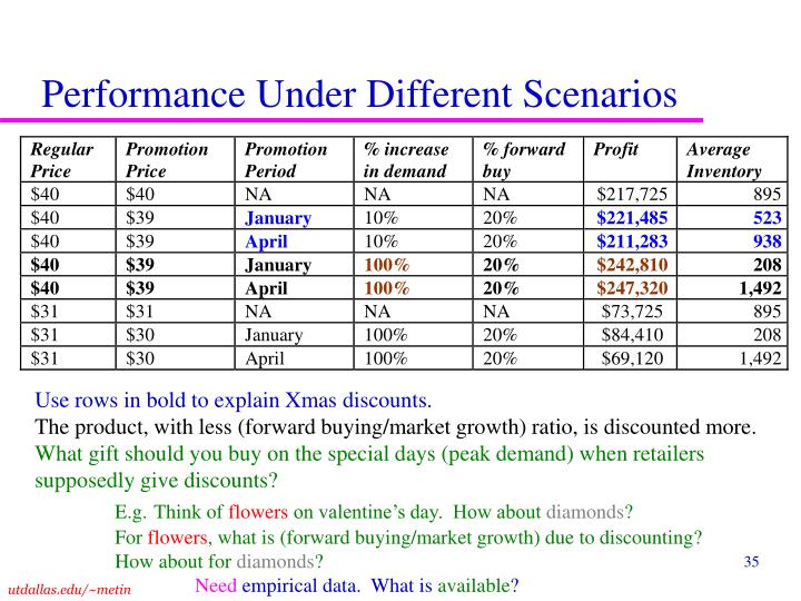 Performance Under Different Scenarios
