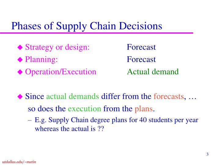 Phases of supply chain decisions