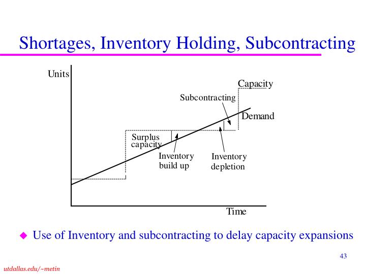 Shortages, Inventory Holding, Subcontracting