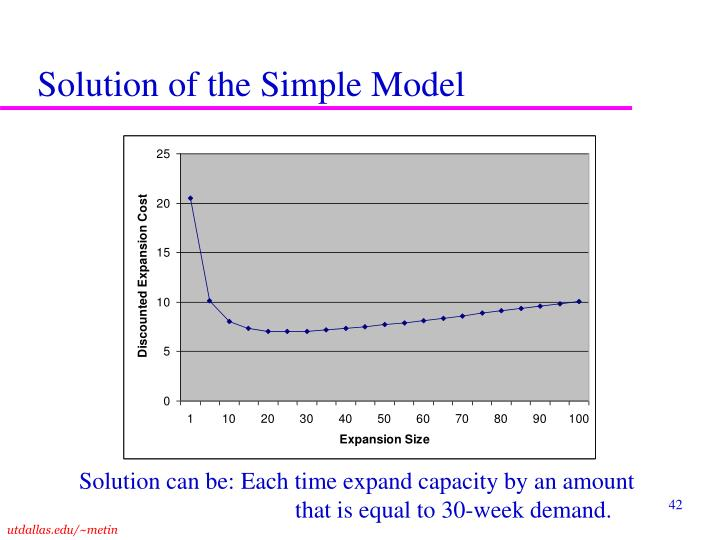 Solution of the Simple Model