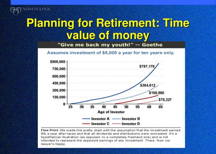 Planning for Retirement: Time value of money