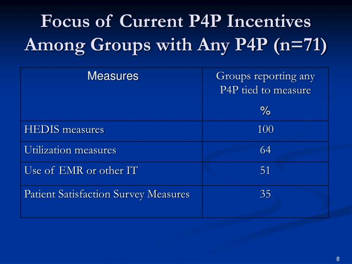 Focus of Current P4P Incentives Among Groups with Any P4P (n=71)