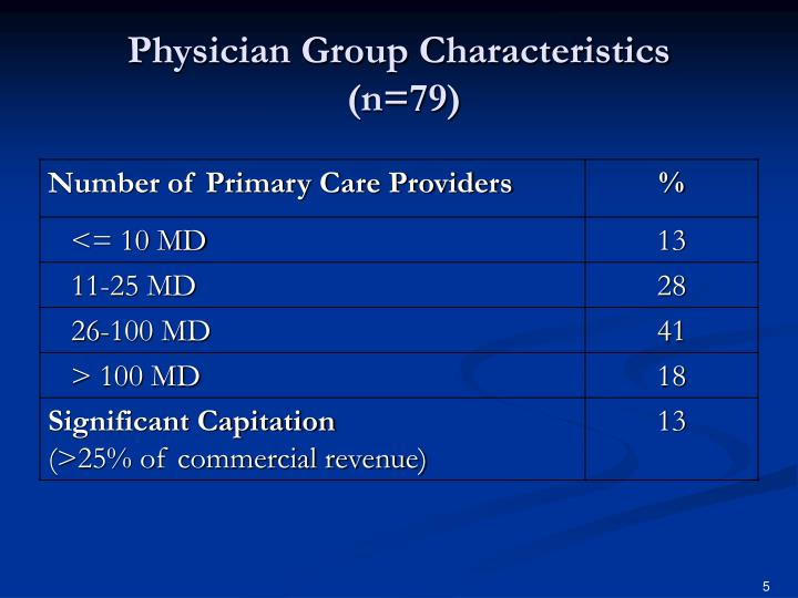 Physician Group Characteristics