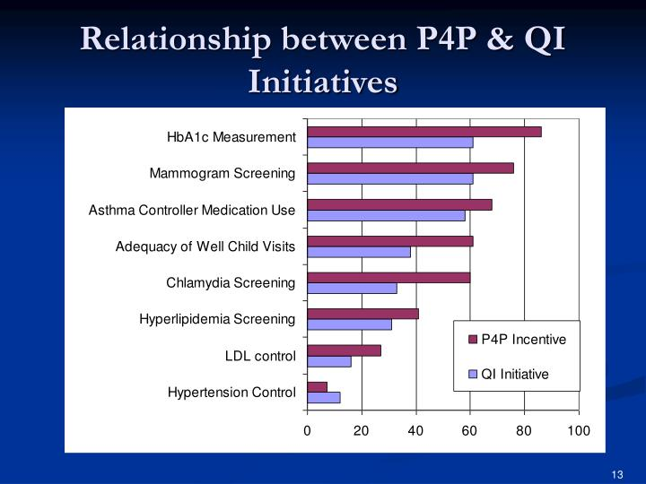 Relationship between P4P & QI Initiatives