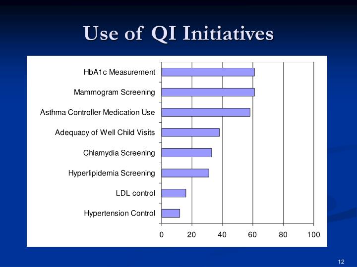 Use of QI Initiatives