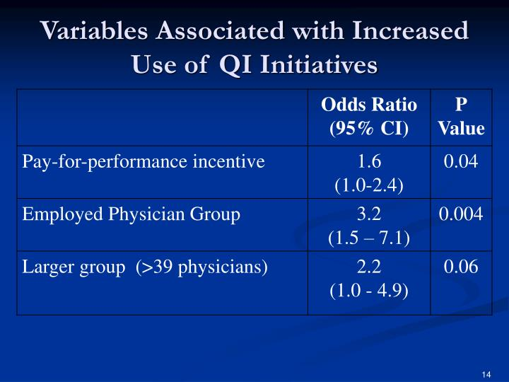 Variables Associated with Increased Use of QI Initiatives