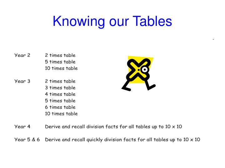 Knowing our Tables
