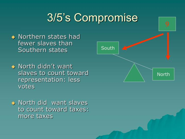 Northern states had fewer slaves than Southern states
