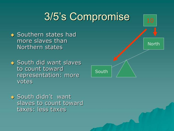 Southern states had more slaves than Northern states