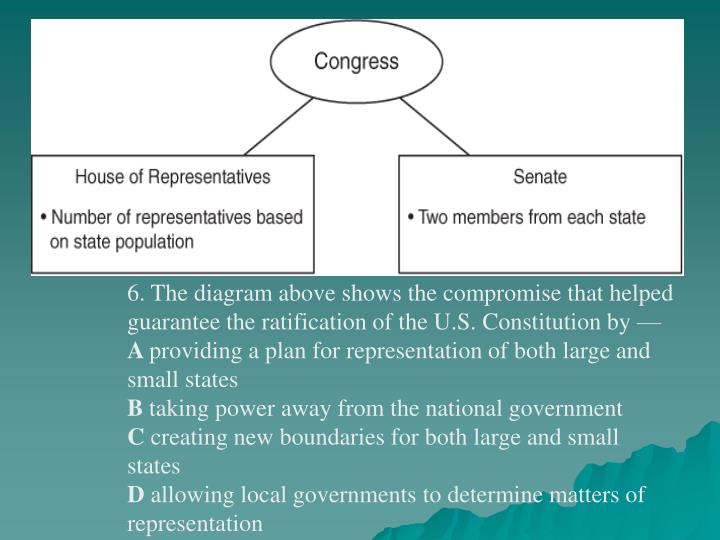 6. The diagram above shows the compromise that helped guarantee the ratification of the U.S. Constitution by —