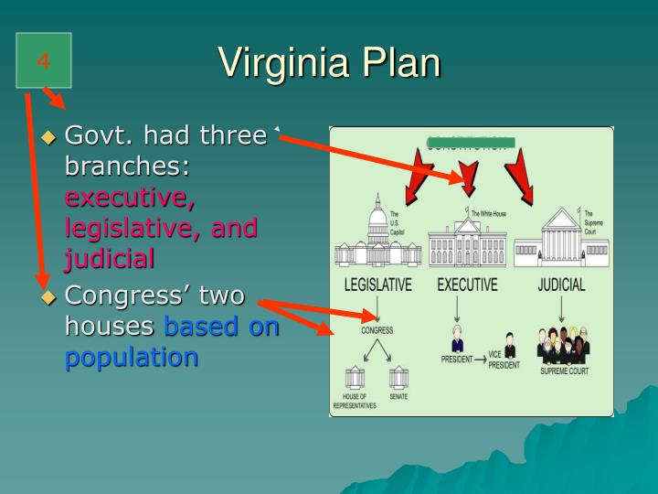 Govt. had three branches:
