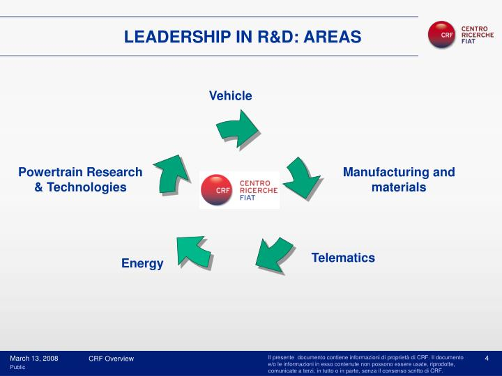 LEADERSHIP IN R&D: AREAS