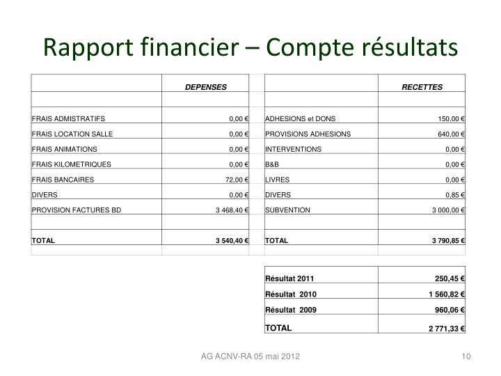 Rapport financier – Compte résultats