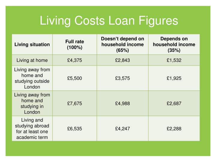 Living Costs Loan Figures